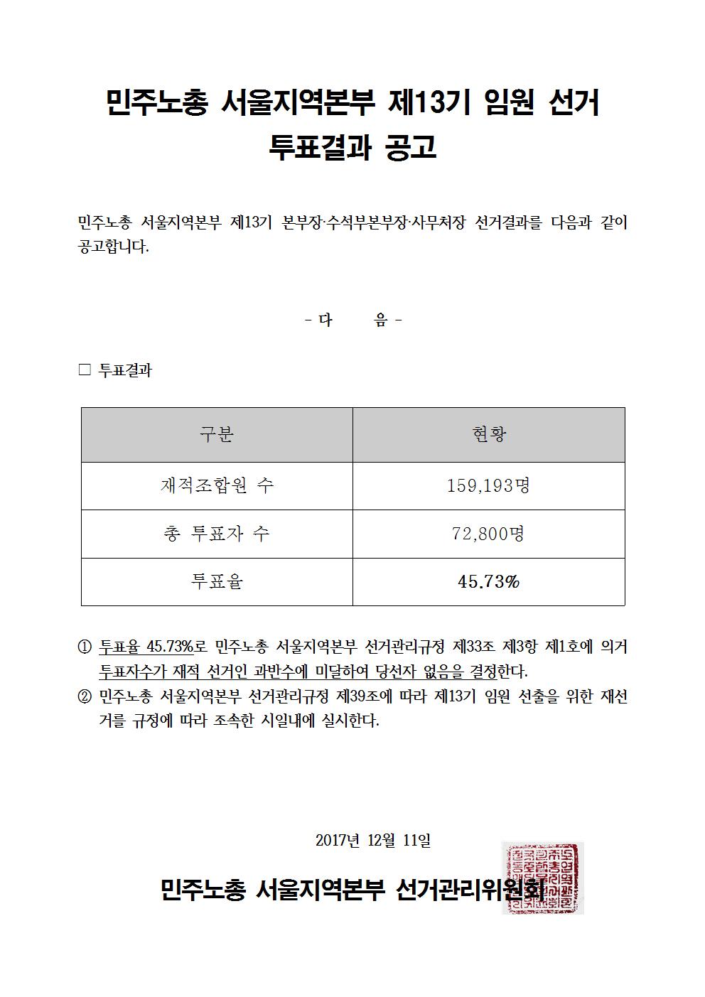 민주노총서울지역본부제13기임원선거투표결과공고.jpg